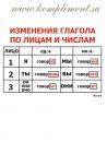 Опорные таблицы. Русский язык 3 класс.