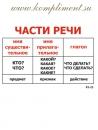 Опорные таблицы. Русский язык 2 класс.